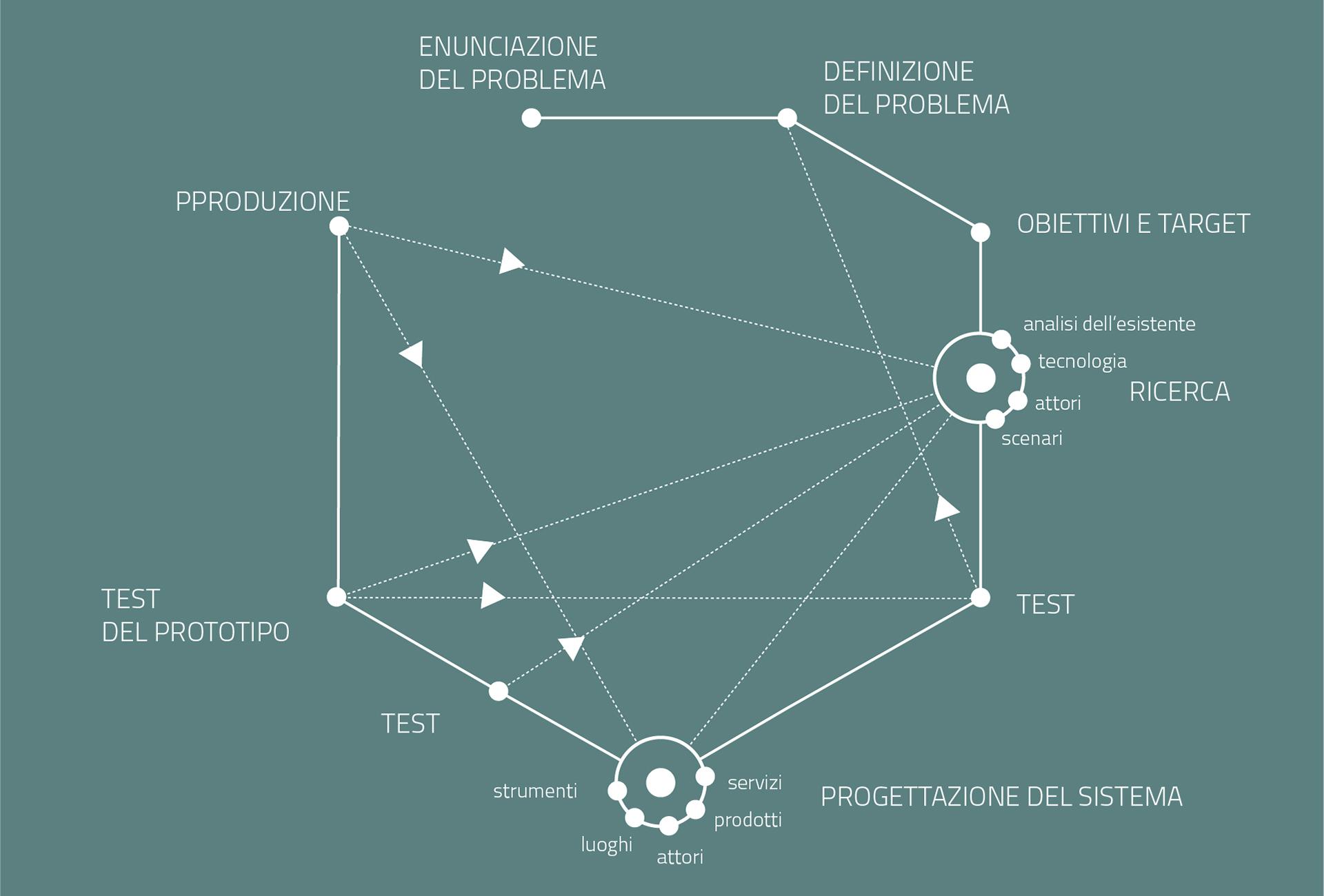 mappa del metodo di progettazione di un designer